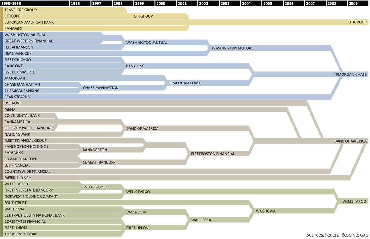 Chart Shows Progression Of Alleged Mergers Of Banks