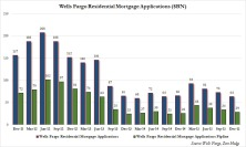 Wells Mortgage Applications