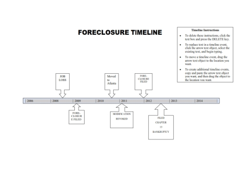 FORECLOSURE TIMELINE_001