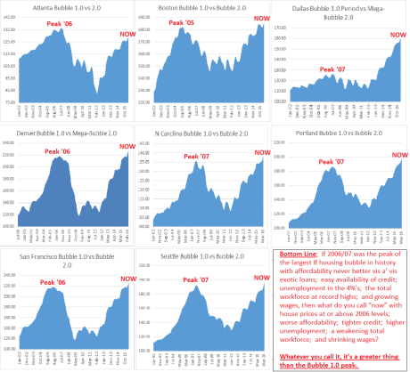 CASE-SHILLER-APRIL-BUBBLE-CHARTS