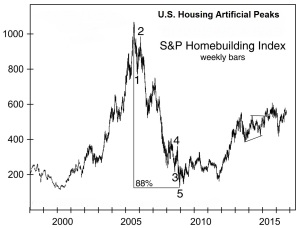 2005-housing